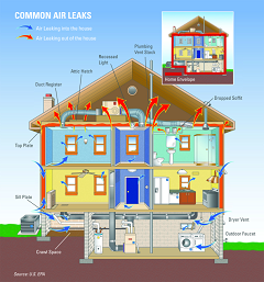 common air leaks in a home