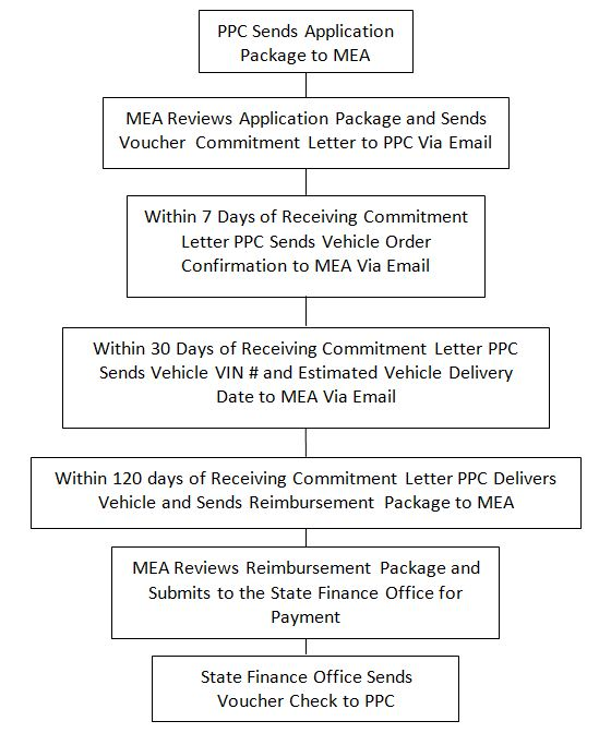 Description: This simplified diagram shows the MET Voucher Program process. Call or email Chris Rice for additional details.