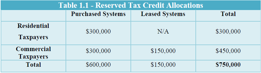 Table 1.1 - Reserved Tax Credit Allocations.png