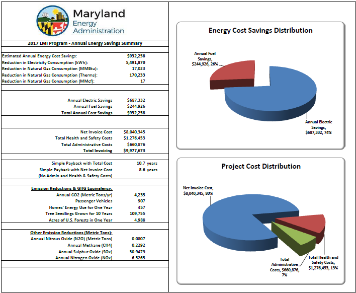 Annual Energy Savings Summary.png