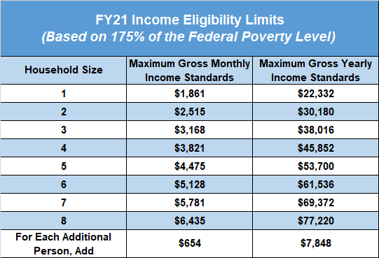 LMI Income Limits Table.png
